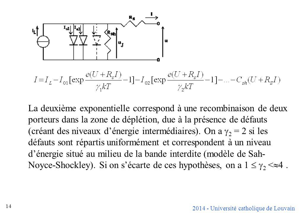 2014 - Université catholique de Louvain 14 La deuxième exponentielle correspond à une recombinaison de deux porteurs dans la zone de déplétion, due à