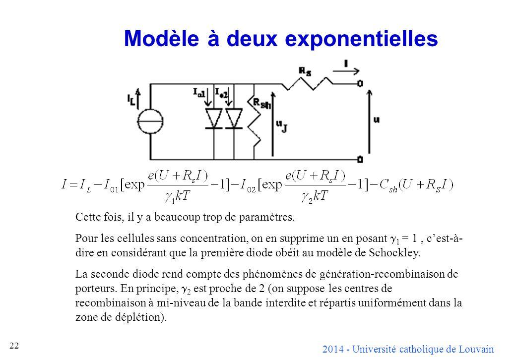 2014 - Université catholique de Louvain 22 Modèle à deux exponentielles Cette fois, il y a beaucoup trop de paramètres. Pour les cellules sans concent