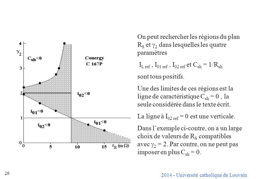2014 - Université catholique de Louvain 26 On peut rechercher les régions du plan R S et 2 dans lesquelles les quatre paramètres I L ref, I 01 ref, I