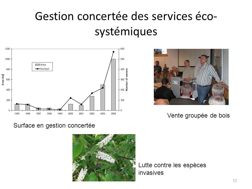 11 Gestion concertée des services éco- systémiques Surface en gestion concertée Lutte contre les espèces invasives Vente groupée de bois