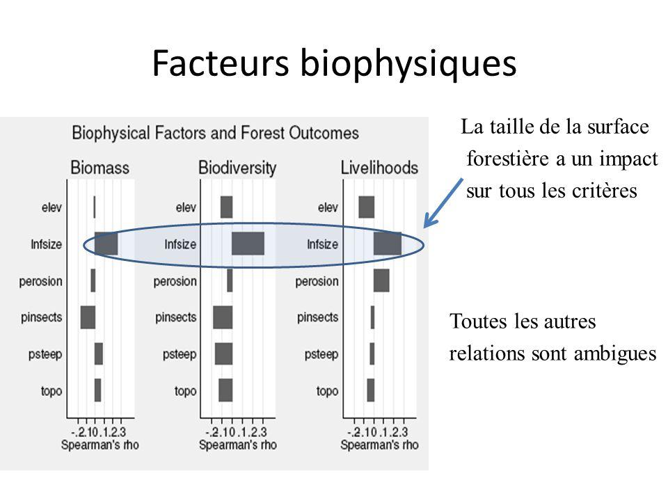 Facteurs biophysiques La taille de la surface forestière a un impact sur tous les critères Toutes les autres relations sont ambigues