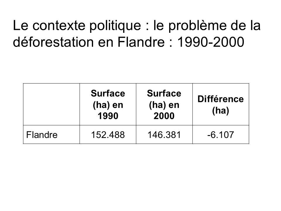 Le contexte politique : le problème de la déforestation en Flandre : 1990-2000 Surface (ha) en 1990 Surface (ha) en 2000 Différence (ha) Flandre152.488146.381-6.107