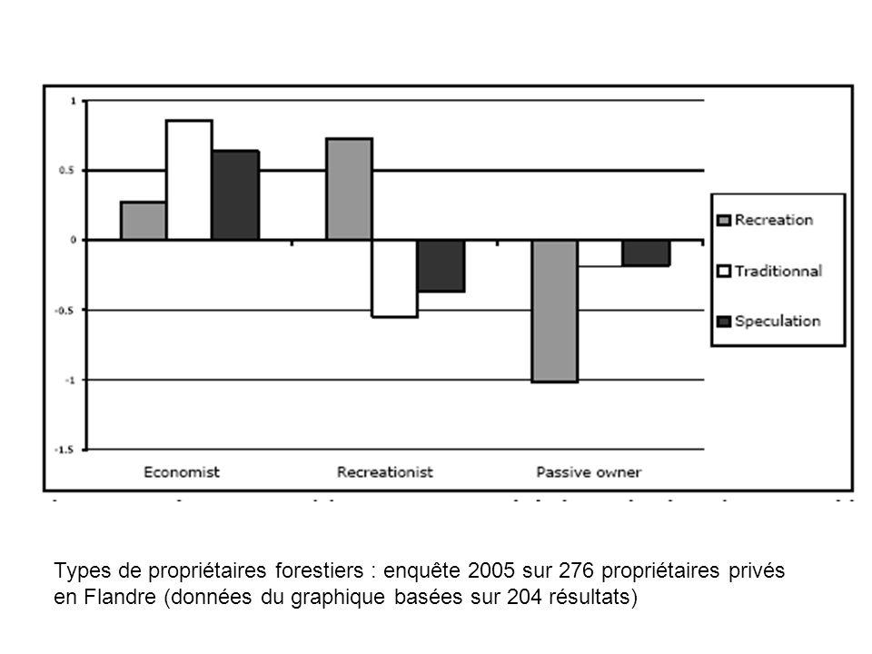 Types de propriétaires forestiers : enquête 2005 sur 276 propriétaires privés en Flandre (données du graphique basées sur 204 résultats)