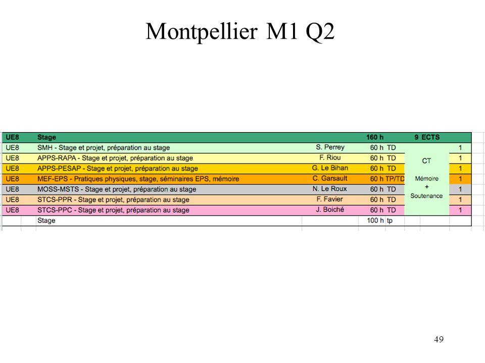 Montpellier M1 Q2 49