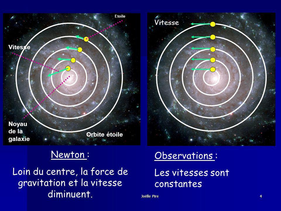 Orbite étoile Etoile Noyau de la galaxie Vitesse Newton : Loin du centre, la force de gravitation et la vitesse diminuent.