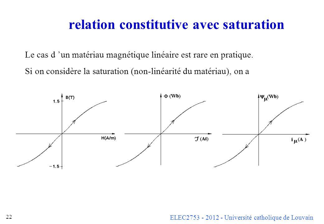 ELEC2753 - 2012 - Université catholique de Louvain 22 relation constitutive avec saturation Le cas d un matériau magnétique linéaire est rare en prati