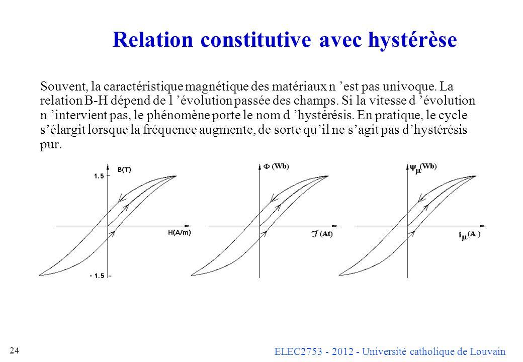 ELEC2753 - 2012 - Université catholique de Louvain 24 Relation constitutive avec hystérèse Souvent, la caractéristique magnétique des matériaux n est