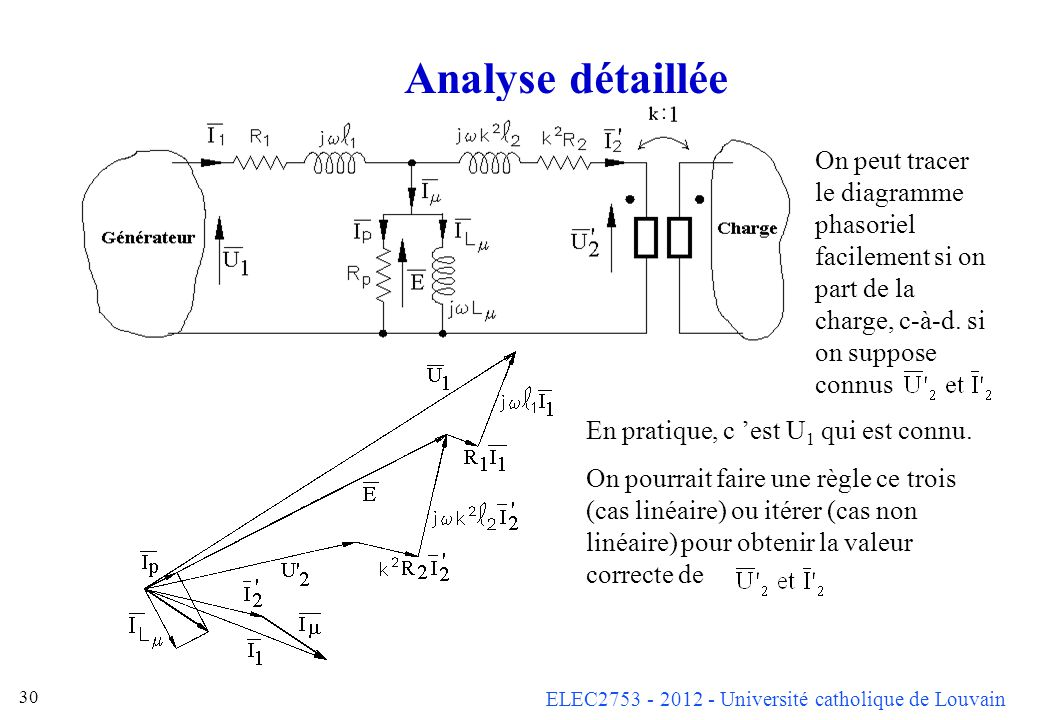 ELEC2753 - 2012 - Université catholique de Louvain 30 Analyse détaillée On peut tracer le diagramme phasoriel facilement si on part de la charge, c-à-d.