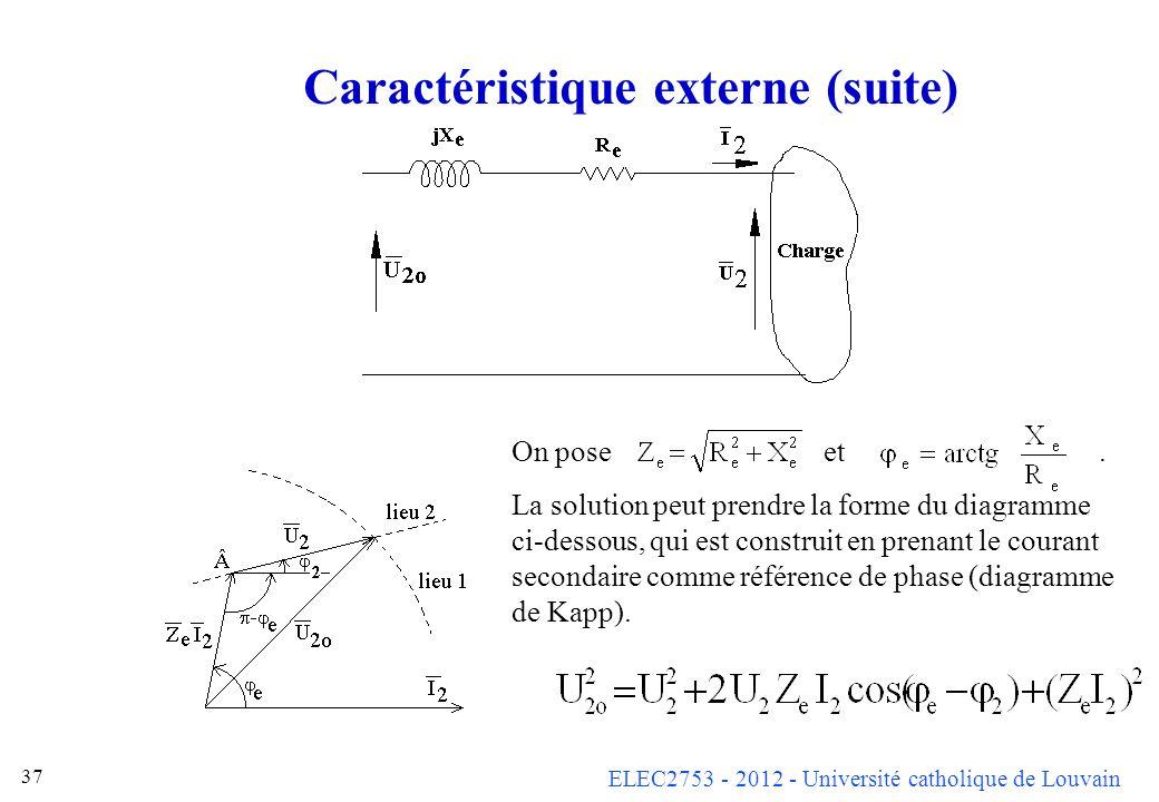 ELEC2753 - 2012 - Université catholique de Louvain 37 Caractéristique externe (suite) On pose et. La solution peut prendre la forme du diagramme ci-de