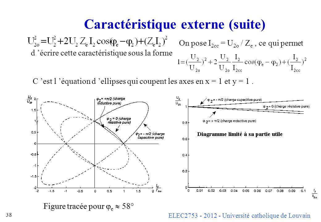ELEC2753 - 2012 - Université catholique de Louvain 38 Caractéristique externe (suite) On pose I 2cc = U 2o / Z e, ce qui permet d écrire cette caracté