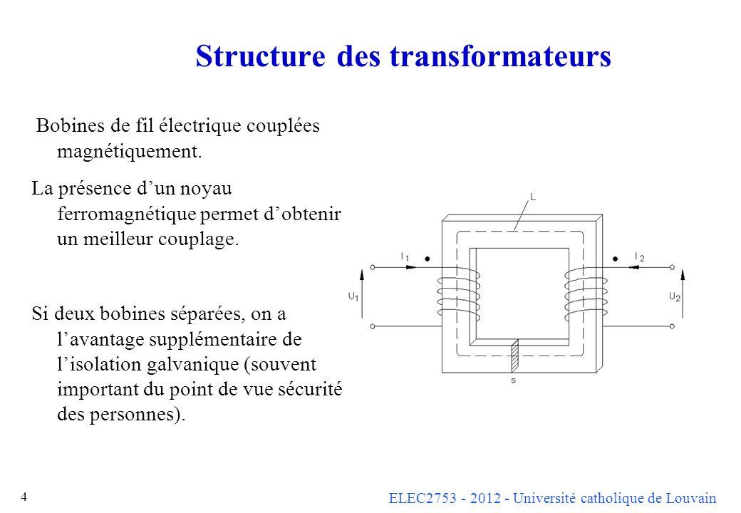 ELEC2753 - 2012 - Université catholique de Louvain 65 Autotransformateurs Primaire et secondaire peuvent avoir une partie commune Le courant qui y passe vaut I =   I 1 - I 2   < max (I 1, I 2 ), donc économie sur le fil électrique, surtout si le rapport k est proche de 1.