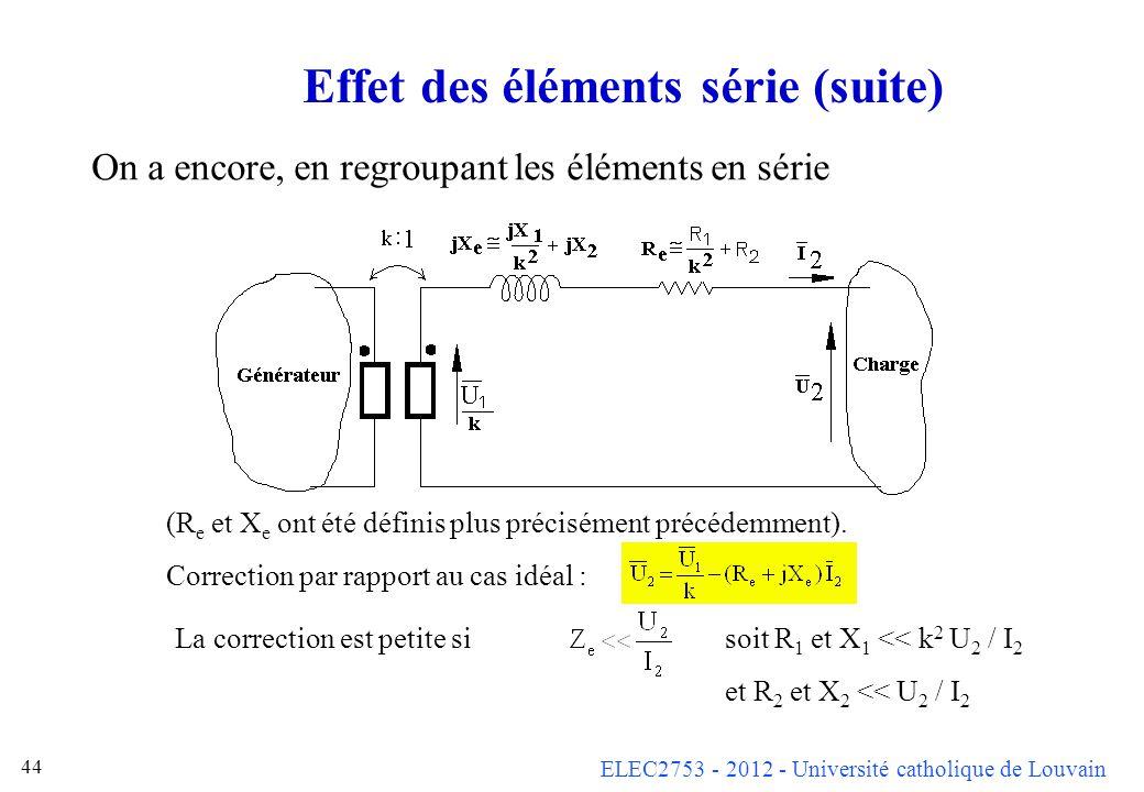 ELEC2753 - 2012 - Université catholique de Louvain 44 Effet des éléments série (suite) On a encore, en regroupant les éléments en série (R e et X e on