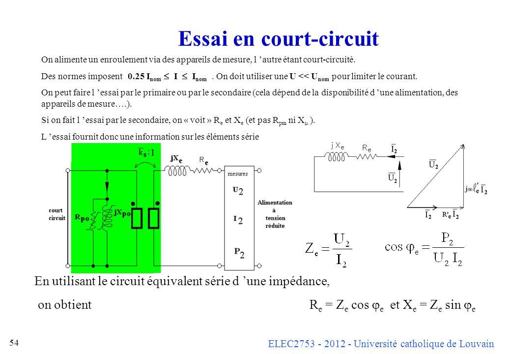 ELEC2753 - 2012 - Université catholique de Louvain 54 Essai en court-circuit On alimente un enroulement via des appareils de mesure, l autre étant cou