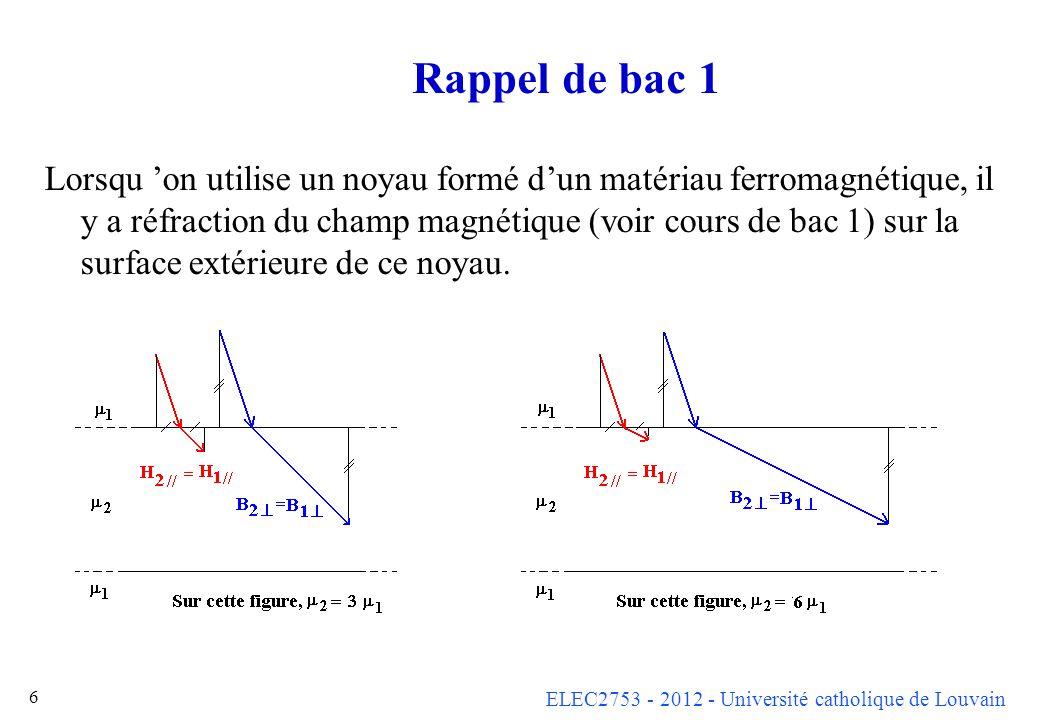 ELEC2753 - 2012 - Université catholique de Louvain 7 Canalisation du flux dans un circuit magnétique Comme le champ H tangent est le même des deux côtés de la surface de séparation air- fer, mais que la perméabilité du noyau est bc plus grande, on a B noyau >> B extérieur bien que le champ H extérieur soit maintenant comparable au champ intérieur.