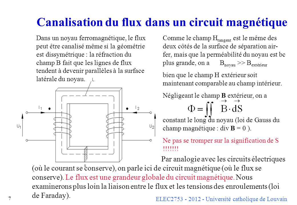 ELEC2753 - 2012 - Université catholique de Louvain 8 Lien entre le flux et les tensions Supposons dans un premier temps que chaque bobinage qui encercle le circuit magnétique encercle un flux total valant = n (vrai si on néglige les flux de fuite) On a alors 1 = n 1 2 = n 2 donc 1 = (n 1 /n 2 ) 2 Or, les flux sont reliés aux tensions par la loi de Faraday.