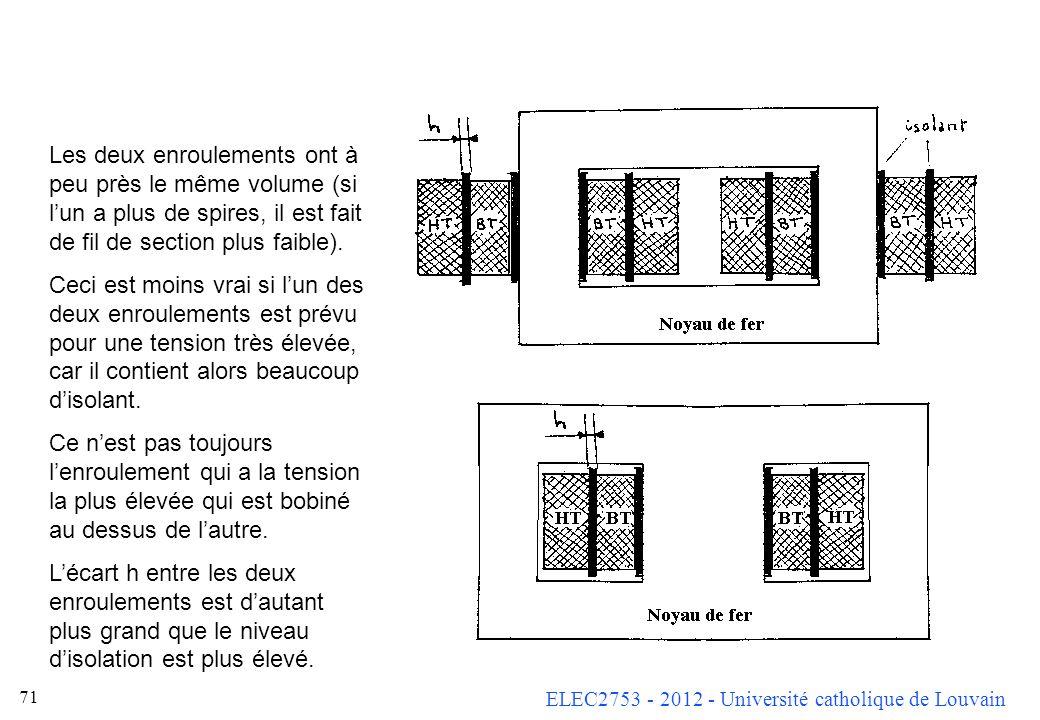 ELEC2753 - 2012 - Université catholique de Louvain 71 Les deux enroulements ont à peu près le même volume (si lun a plus de spires, il est fait de fil