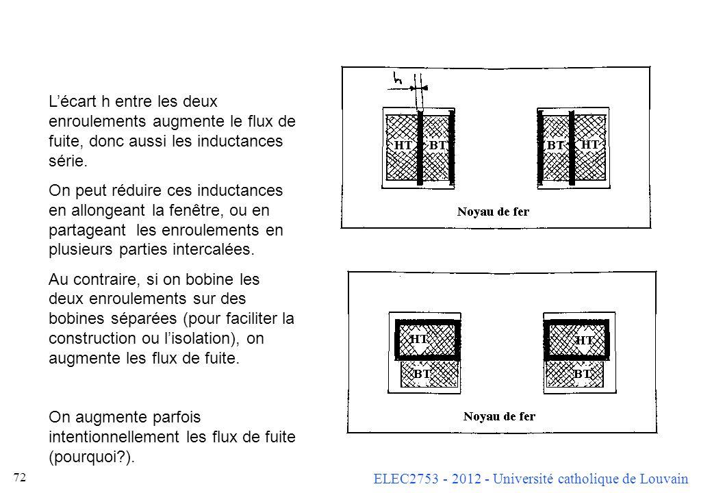 ELEC2753 - 2012 - Université catholique de Louvain 72 Lécart h entre les deux enroulements augmente le flux de fuite, donc aussi les inductances série
