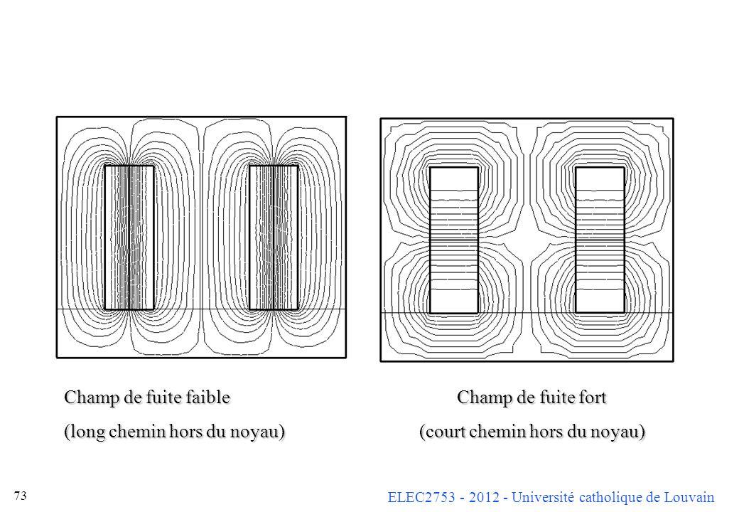 ELEC2753 - 2012 - Université catholique de Louvain 73 Champ de fuite faible Champ de fuite fort (long chemin hors du noyau) (court chemin hors du noya