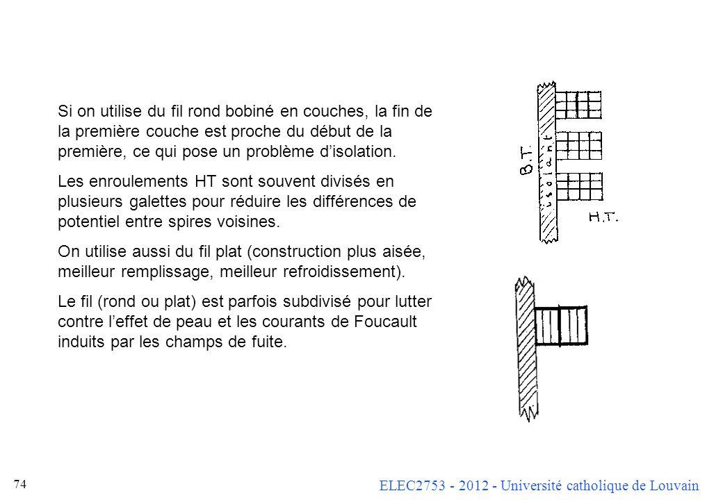 ELEC2753 - 2012 - Université catholique de Louvain 74 Si on utilise du fil rond bobiné en couches, la fin de la première couche est proche du début de