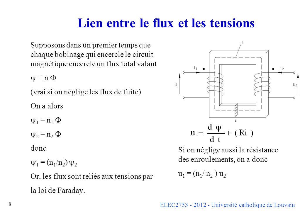 ELEC2753 - 2012 - Université catholique de Louvain 8 Lien entre le flux et les tensions Supposons dans un premier temps que chaque bobinage qui encerc