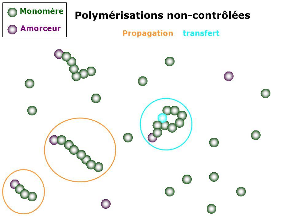 Polymérisations non-contrôlées Monomère Amorceur Propagation transfert