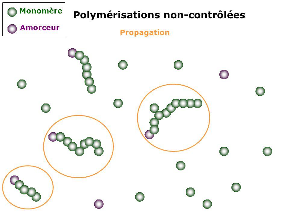 Polymérisations non-contrôlées Monomère Amorceur Propagation
