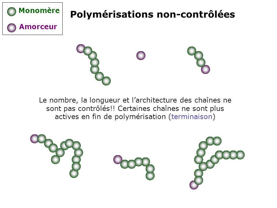 Polymérisations non-contrôlées Monomère Amorceur Le nombre, la longueur et larchitecture des chaînes ne sont pas contrôlés!! Certaines chaînes ne sont