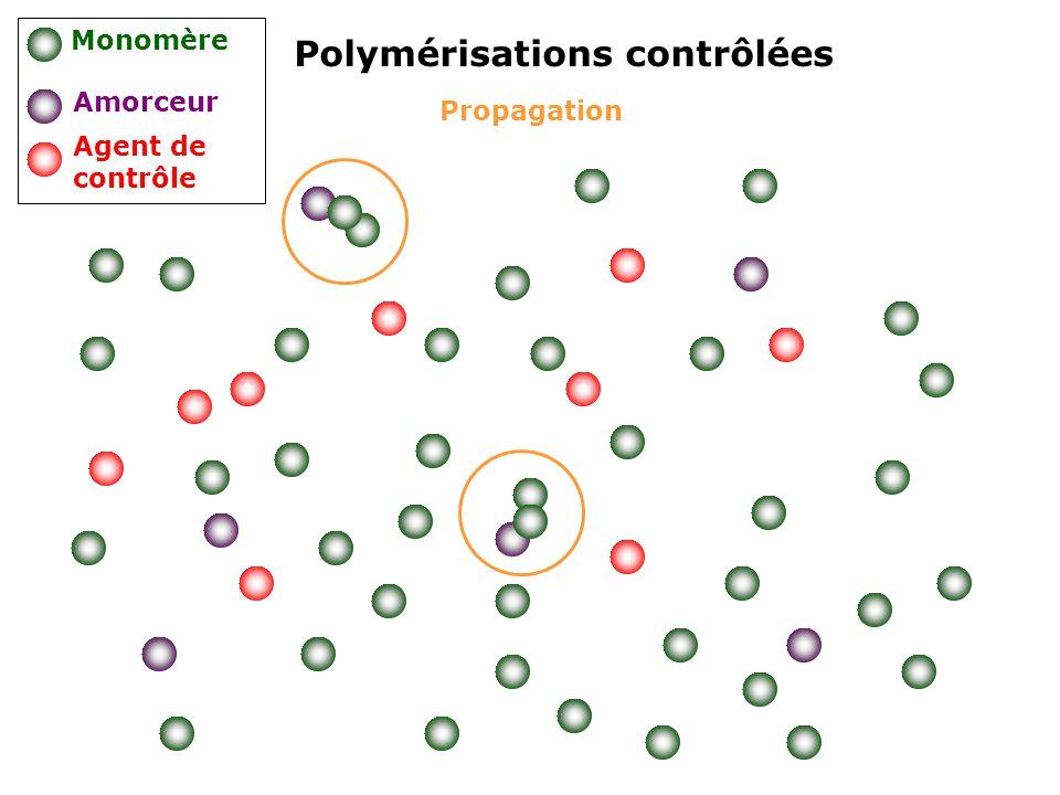Propagation Polymérisations contrôlées Monomère Amorceur Agent de contrôle