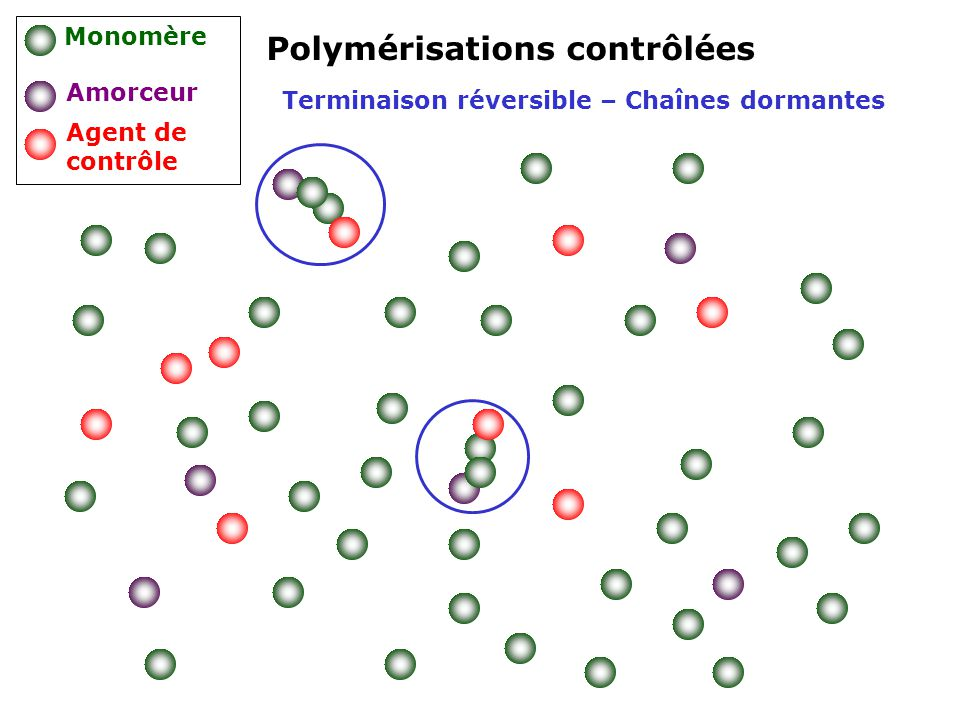 Terminaison réversible – Chaînes dormantes Polymérisations contrôlées Monomère Amorceur Agent de contrôle