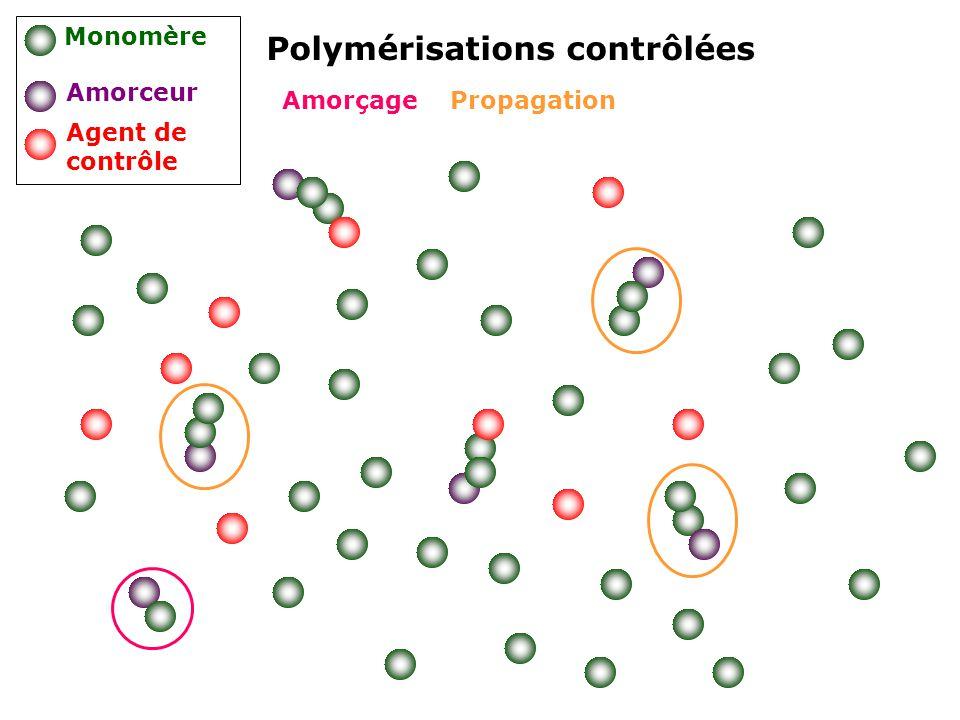 Amorçage Propagation Polymérisations contrôlées Monomère Amorceur Agent de contrôle