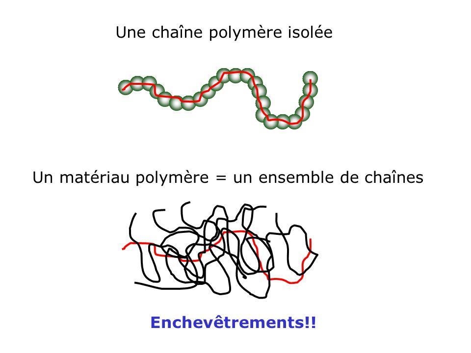 Polymérisations non-contrôlées Monomère Amorceur Amorçage Propagation