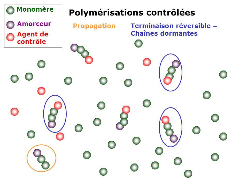 Propagation Polymérisations contrôlées Monomère Amorceur Agent de contrôle Terminaison réversible – Chaînes dormantes