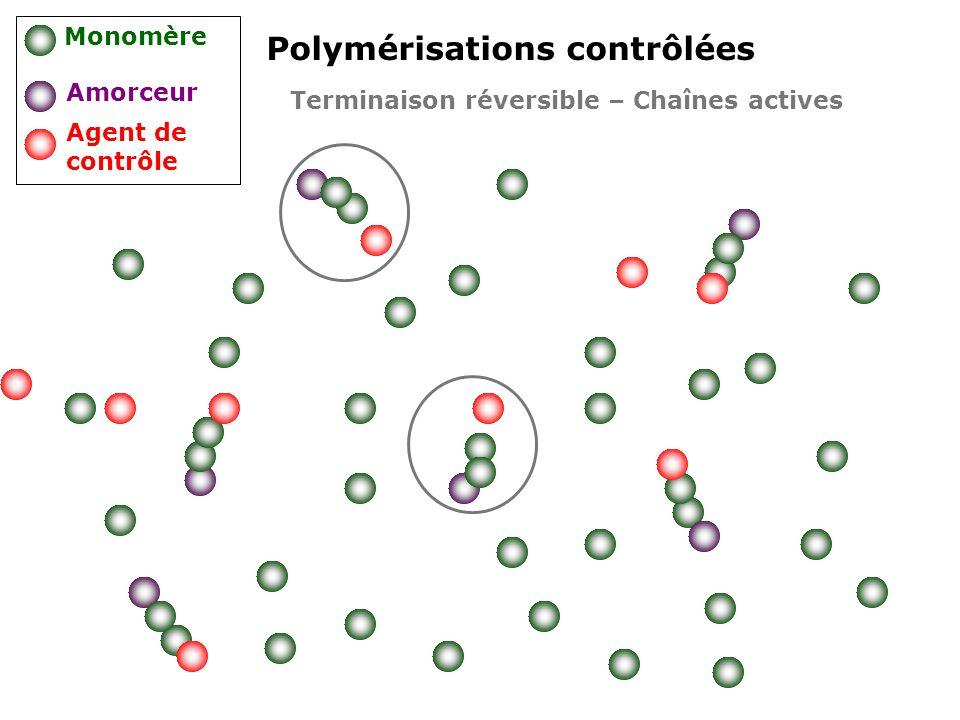 Polymérisations contrôlées Monomère Amorceur Agent de contrôle Terminaison réversible – Chaînes actives