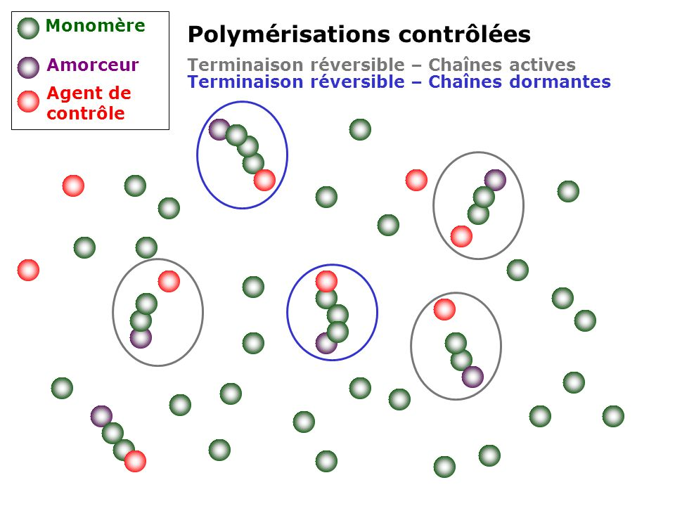 Polymérisations contrôlées Monomère Amorceur Agent de contrôle Terminaison réversible – Chaînes actives Terminaison réversible – Chaînes dormantes