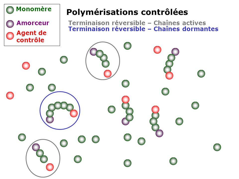 Polymérisations contrôlées Monomère Amorceur Agent de contrôle Terminaison réversible – Chaînes dormantes Terminaison réversible – Chaînes actives