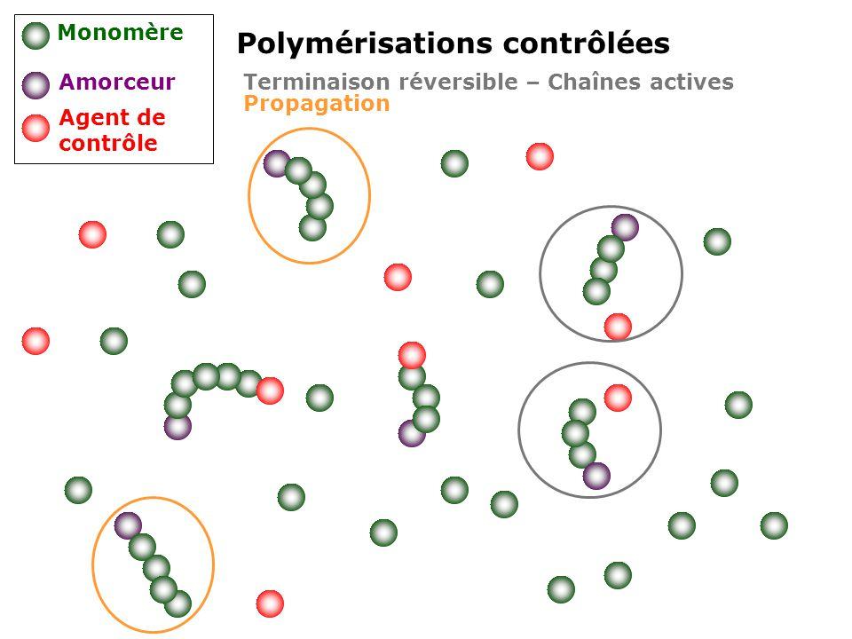 Polymérisations contrôlées Monomère Amorceur Agent de contrôle Propagation Terminaison réversible – Chaînes actives