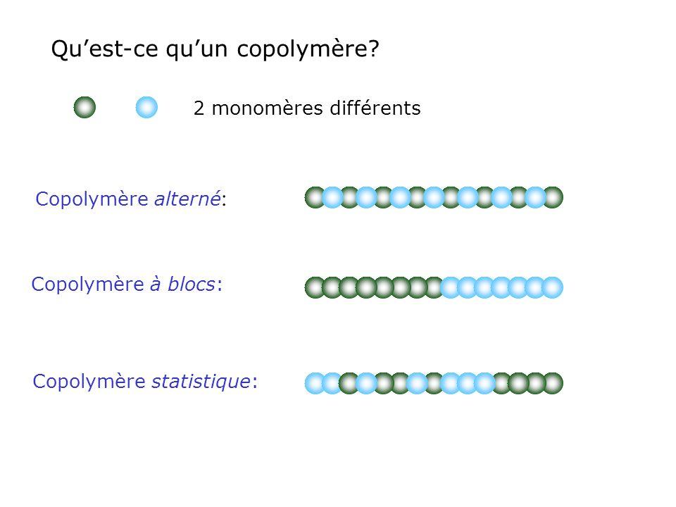 Quest-ce quun copolymère? 2 monomères différents Copolymère alterné : Copolymère à blocs: Copolymère statistique: