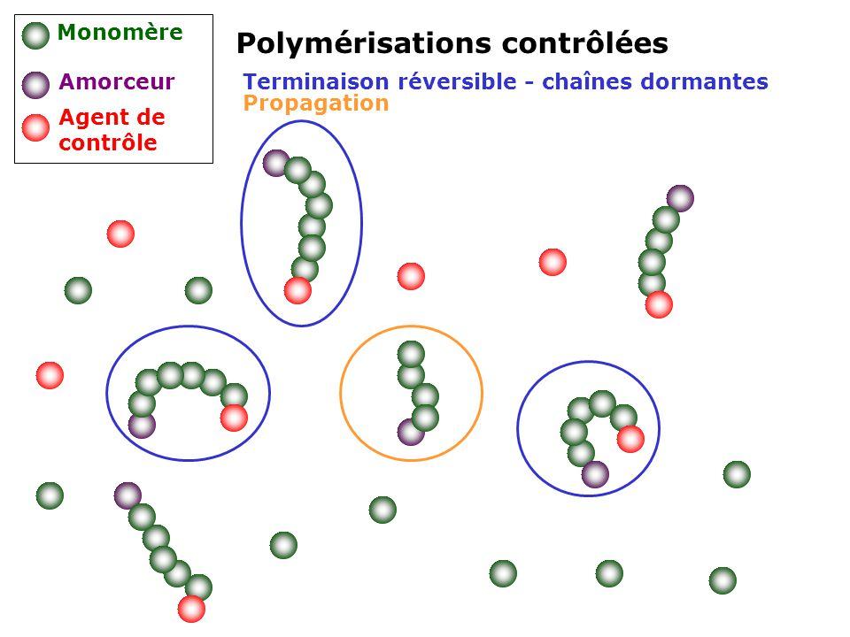 Polymérisations contrôlées Monomère Amorceur Agent de contrôle Terminaison réversible - chaînes dormantes Propagation