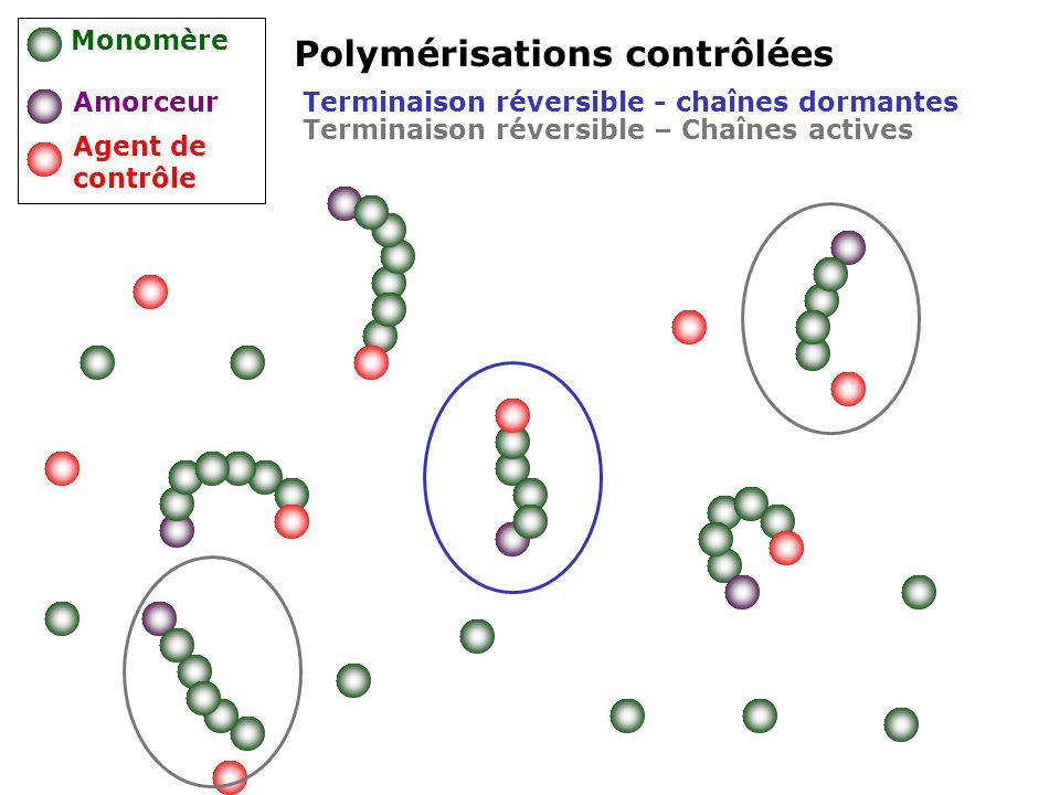 Polymérisations contrôlées Monomère Amorceur Agent de contrôle Terminaison réversible - chaînes dormantes Terminaison réversible – Chaînes actives