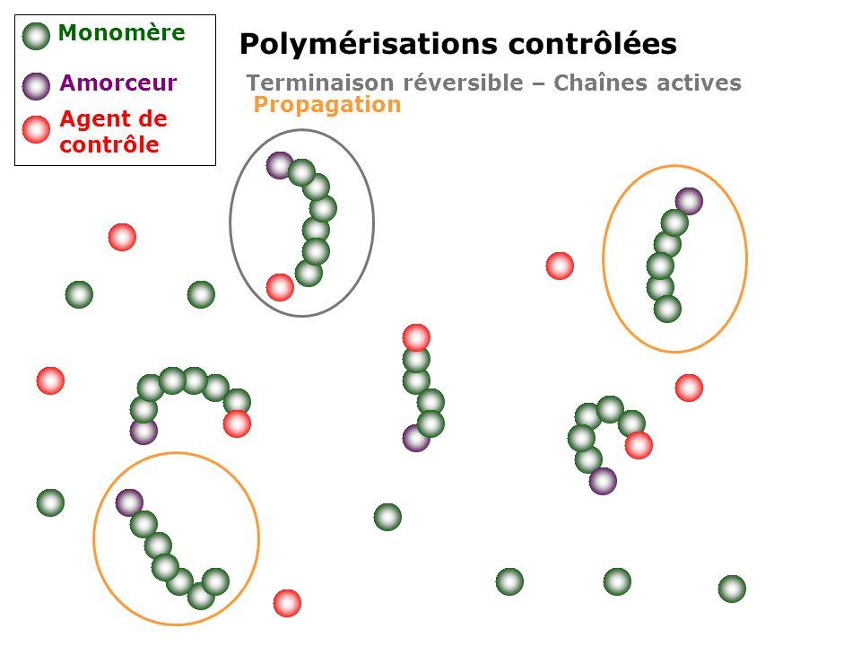 Polymérisations contrôlées Monomère Amorceur Agent de contrôle Terminaison réversible – Chaînes actives Propagation