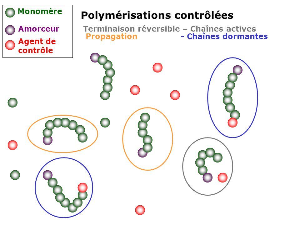 Polymérisations contrôlées Monomère Amorceur Agent de contrôle Terminaison réversible – Chaînes actives Propagation - Chaînes dormantes