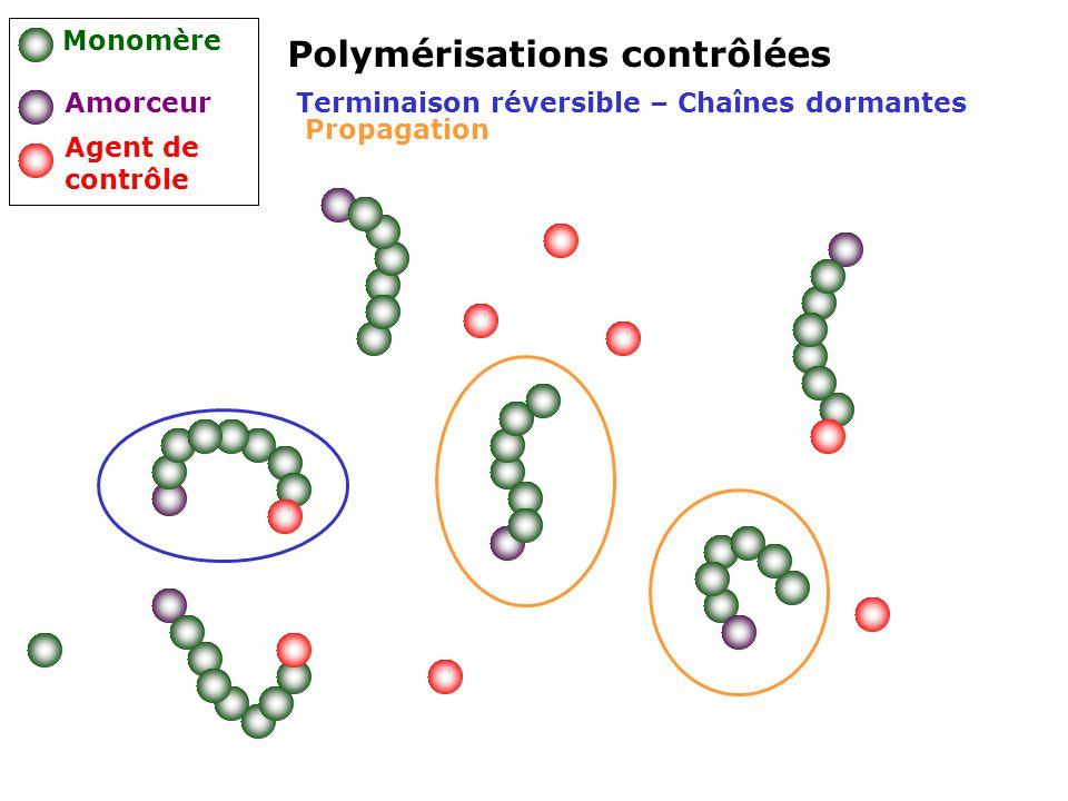 Polymérisations contrôlées Monomère Amorceur Agent de contrôle Terminaison réversible – Chaînes dormantes Propagation