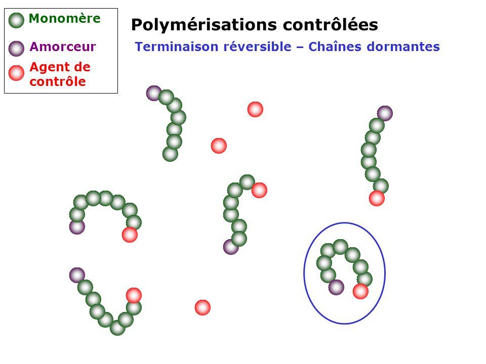 Polymérisations contrôlées Monomère Amorceur Agent de contrôle Terminaison réversible – Chaînes dormantes
