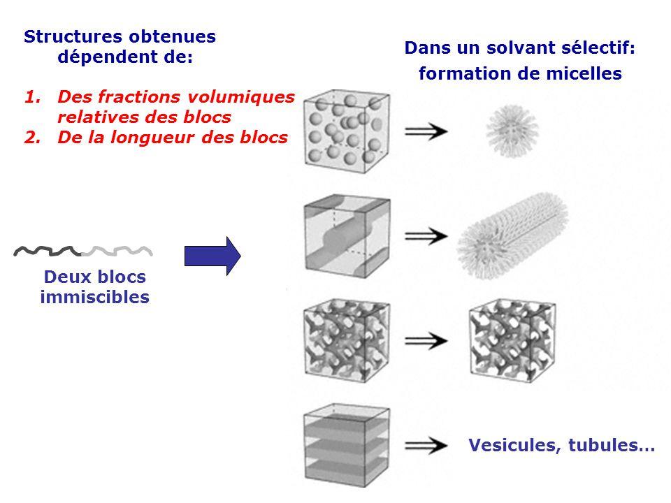 Vesicules, tubules… Deux blocs immiscibles Dans un solvant sélectif: formation de micelles Structures obtenues dépendent de: 1.Des fractions volumique