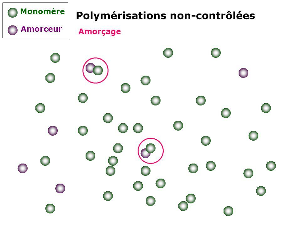- Les chaînes ont des longueurs comparables - Larchitecture des chaînes est bien contrôlée - Une reprise de la polymérisation est possible car les formes dormantes peuvent être isolées et réutilisées lors dune polymérisation ultérieure Les caractéristiques moléculaires des polymères obtenus par un processus contrôlé sapprochent donc de celles obtenues dans le cas dune polymérisation vivante: Polymérisations contrôlées