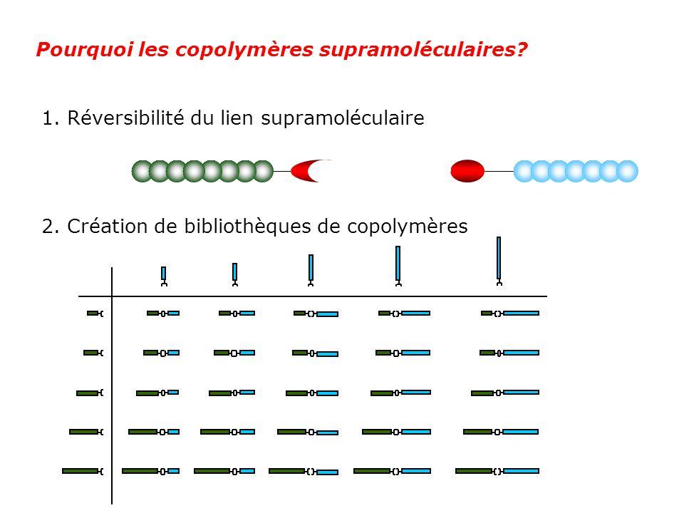 1. Réversibilité du lien supramoléculaire Pourquoi les copolymères supramoléculaires? 2. Création de bibliothèques de copolymères