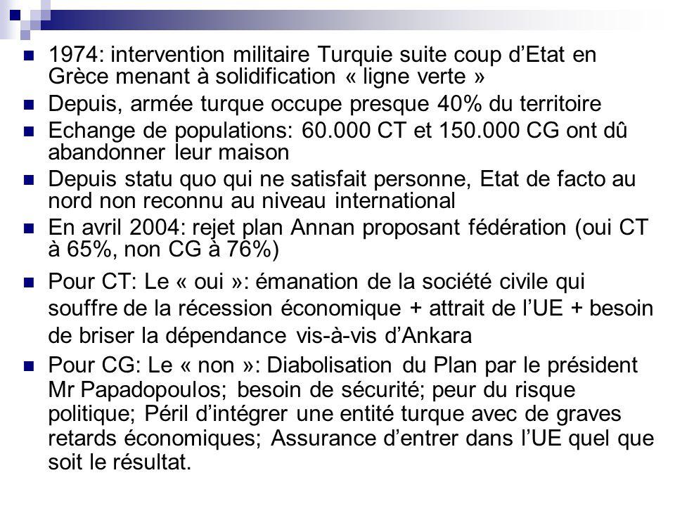 1974: intervention militaire Turquie suite coup dEtat en Grèce menant à solidification « ligne verte » Depuis, armée turque occupe presque 40% du terr
