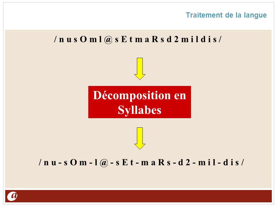 Traitement de la langue Décomposition en Syllabes / n u s O m l @ s E t m a R s d 2 m i l d i s / / n u - s O m - l @ - s E t - m a R s - d 2 - m i l