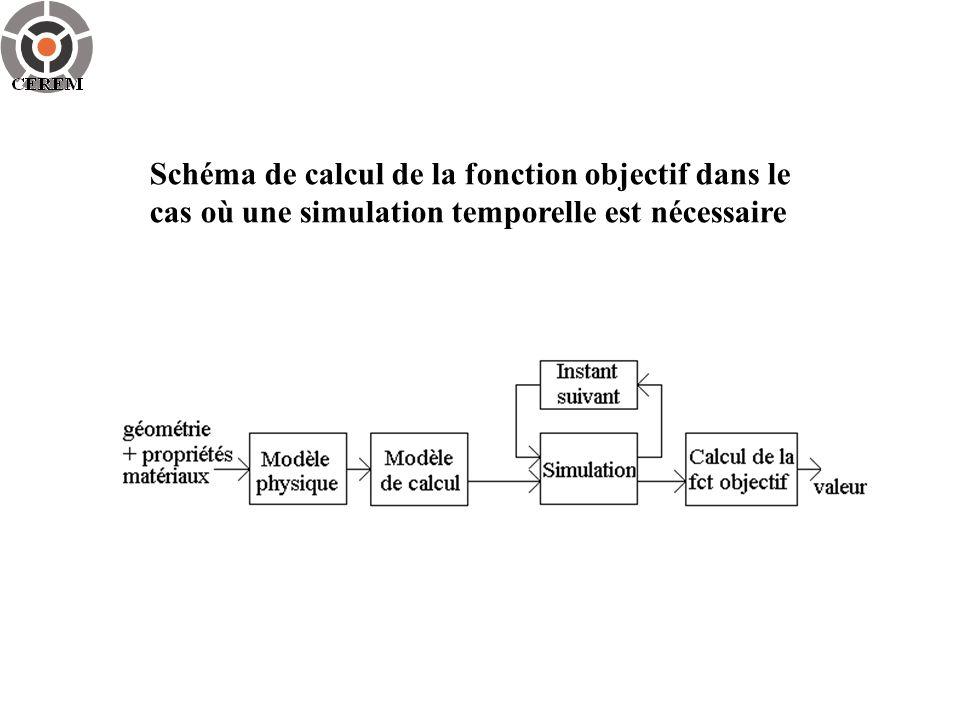 Schéma de calcul de la fonction objectif dans le cas où une simulation temporelle est nécessaire