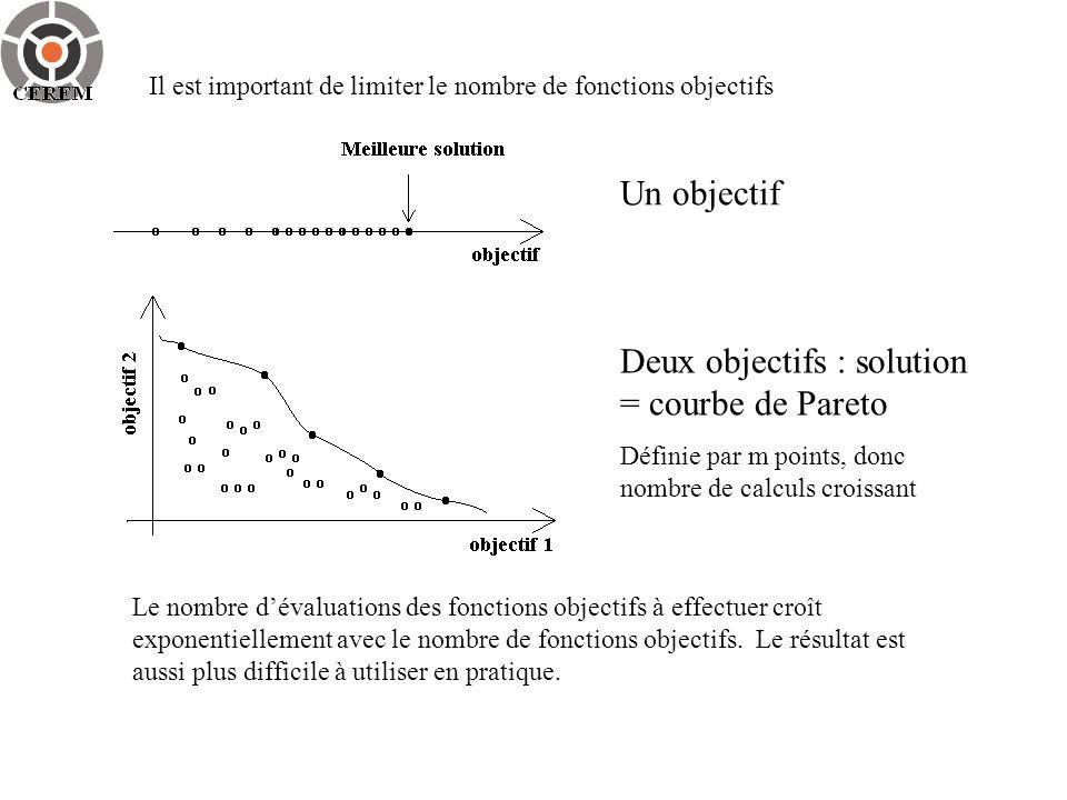 Il est important de limiter le nombre de fonctions objectifs Un objectif Deux objectifs : solution = courbe de Pareto Définie par m points, donc nombr